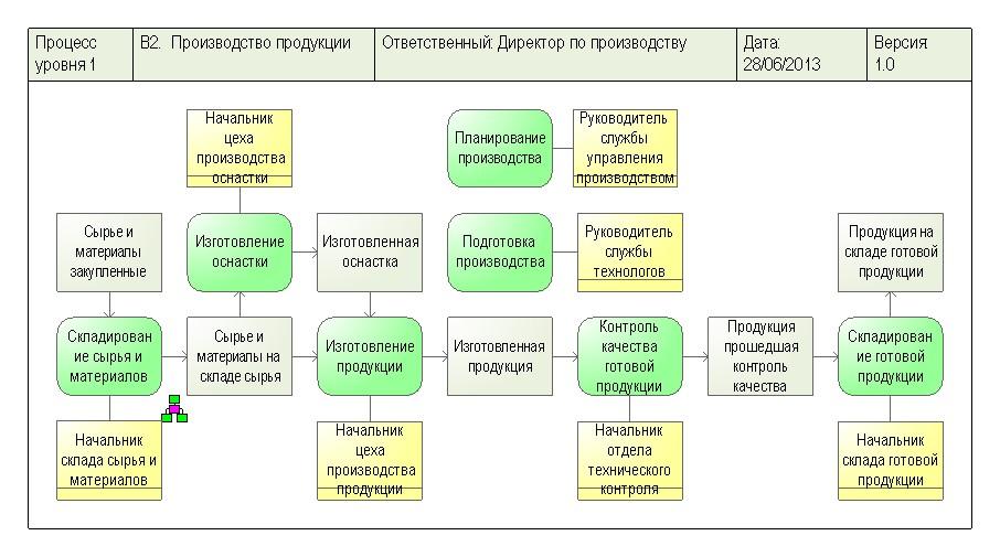 Пример схемы производственного процесса