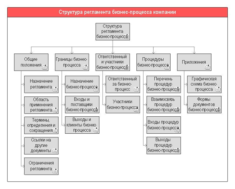 Схема структуры положения