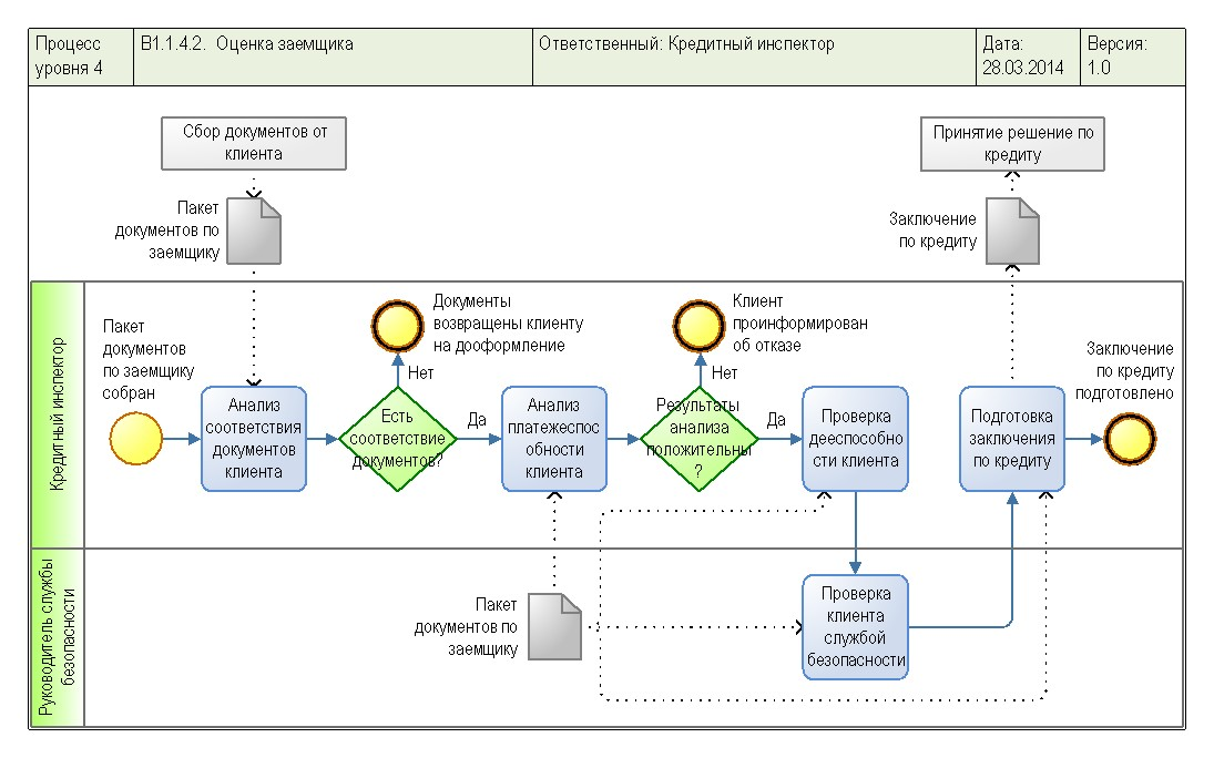 Essential Business Process Modeling Michael Havey