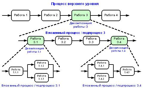 Декомпозиция бизнес-процесса