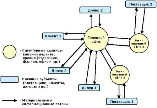 Модель метаструктуры