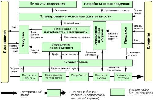 Модель управления – BCM/BAAN.