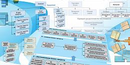 """Технологии процессного управления. Часть 6 """"Три правила выделения бизнес-процессов верхнего уровня"""""""