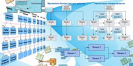 """Технологии процессного управления. Часть 4 """"Системный подход к описанию бизнес-процессов"""""""