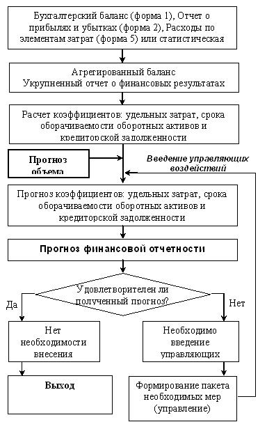 Рис. Алгоритм финансового прогнозирования