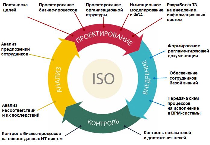 Схема организационной структуры системы управления фото 37