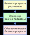Выделение бизнес-процессов верхнего уровня