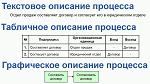 Текстовое, табличное и графическое описание бизнес-процессов