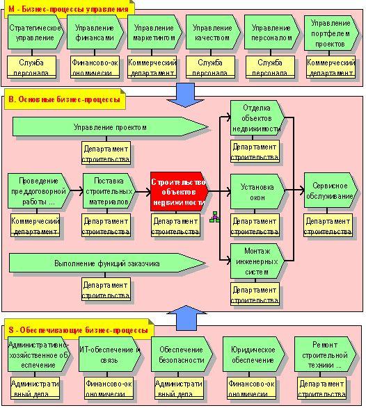 Бизнес процессы строительной