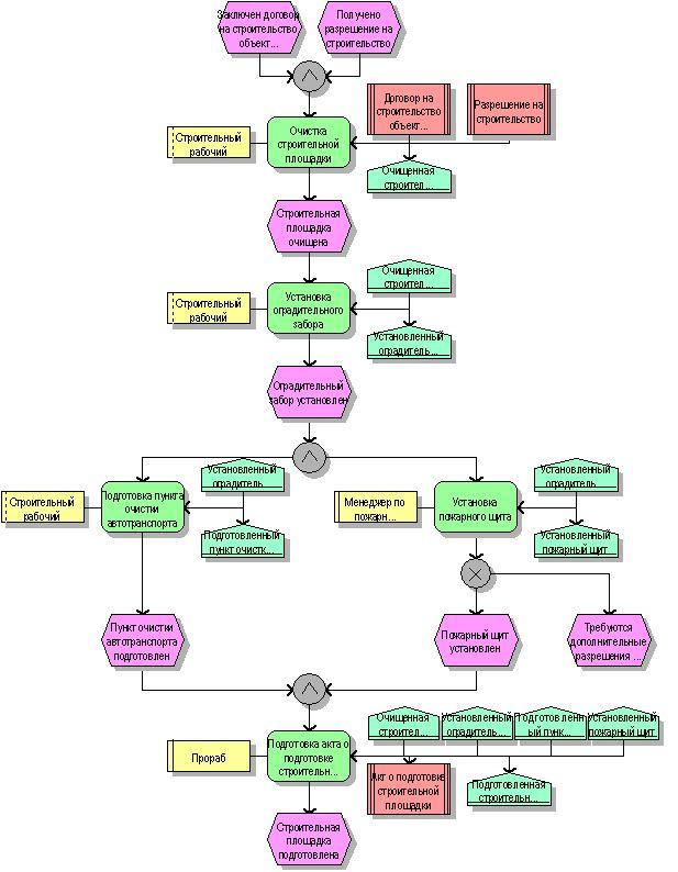 """Схема бизнес-процесса  """"Строительство объектов недвижимости/Подготовка строительной площадки """" (модель eEPC) ."""