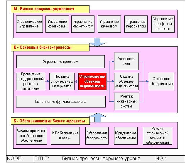 Схема структуры управления строительными фирмами.