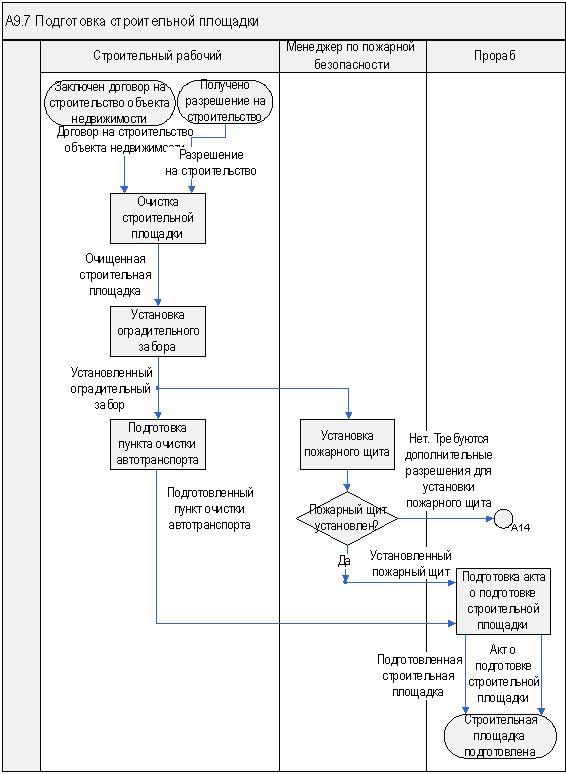 """WFD-схема бизнес-процесса  """"Строительство объектов недвижимости/Подготовка строительной площадки """" ."""