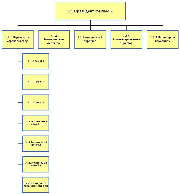 Организационная структура строительной компании верхнего уровня.