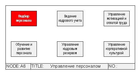 """DFD-схема бизнес-процесса  """"Управление персоналом/Подбор персонала """" ."""