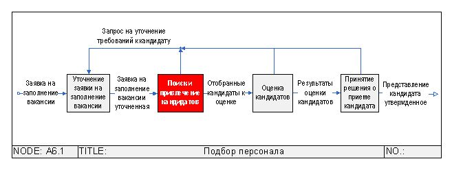 DFD-схема бизнес-процесса