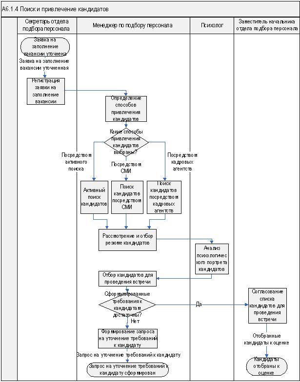 WFD-схема бизнес-процесса