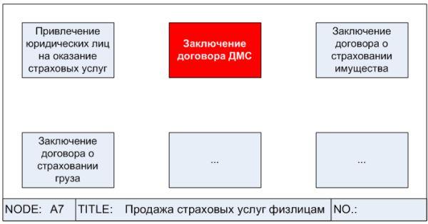 "DFD-схема бизнес-процесса """