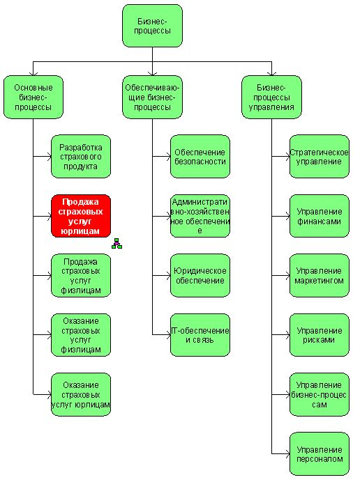 business process in a hotel Taskmap templates help get process improvement started easily templates include best practices in a combination of process maps, linked to supporting data and electronic procedures.