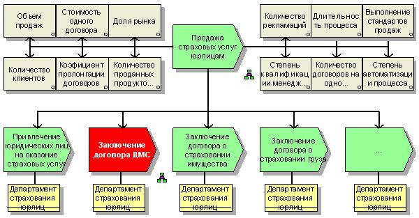 """Схема окружения бизнес-процесса  """"Продажа страховых услуг юрлицам/Заключение договора ДМС """" (модель FAD) ."""