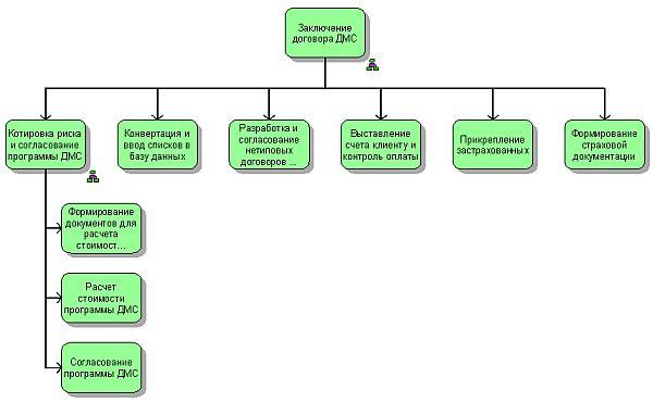"""Схема бизнес-процесса  """"Продажа страховых услуг юрлицам/Заключение договора ДМС """" (модель VACD) ."""