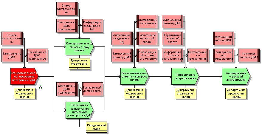 """Схема бизнес-процесса  """"Продажа страховых услуг юрлицам/Заключение договора ДМС/ Котировка риска и согласование..."""