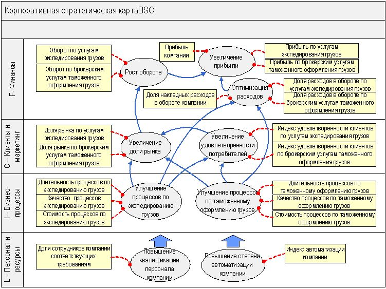 "DFD-схема бизнес-процесса  ""Обработка груза в порту "".  5. Описание бизнес-процессов логистической компании."