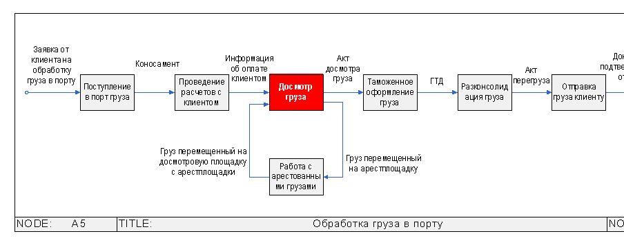 Описание бизнес-процессов логистической компании.
