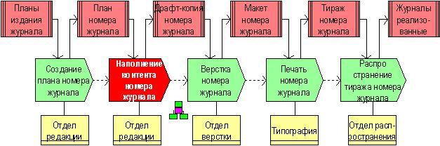 модель бизнес процесса интернет магазина