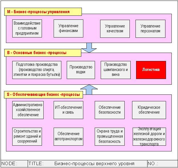 Бизнес-процессы производственного предприятия первого уровня.