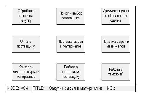 5. Ключевые показатели структурных подразделений - KPI(d) производственного предприятия.